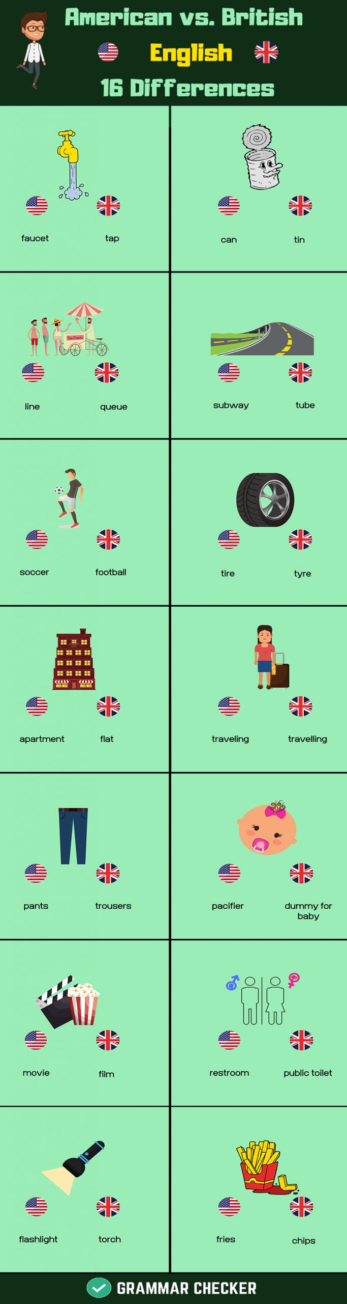 What's the 16 difference? American & British English?  (Infographic)